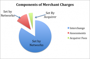 Merchant Aquiring few pie chart